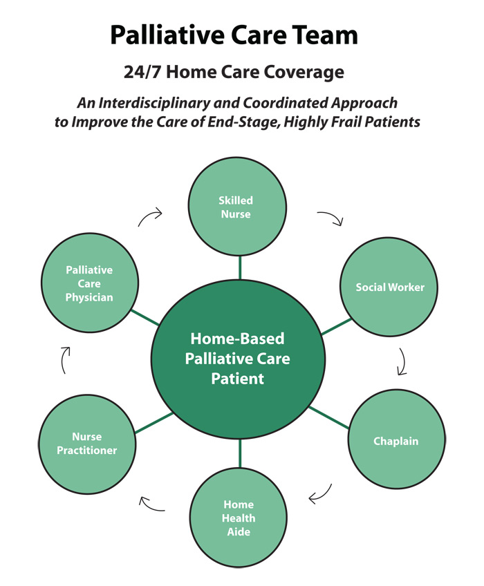 poster of pallative care Palliative care is an essential component of medical care for patients with serious illness art & science of palliative nursing (aspn) a course for nurses in palliative care basics june 14-15, 2018 registration opens soon.